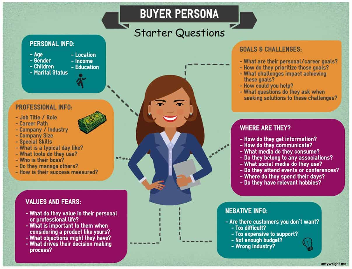 buyer persona for a service based content marketing plan