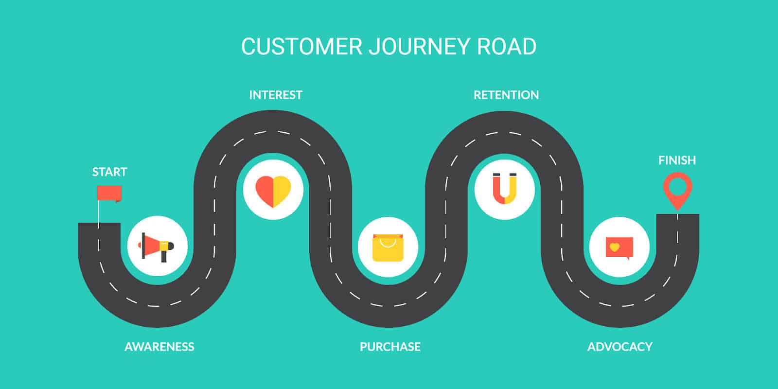customer journey for a service based content marketing strategy